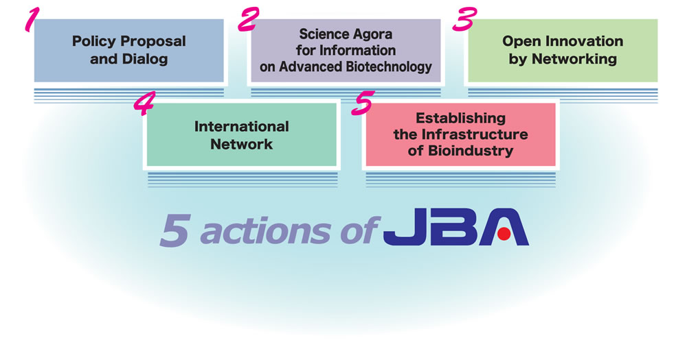 5 Actions of JBA